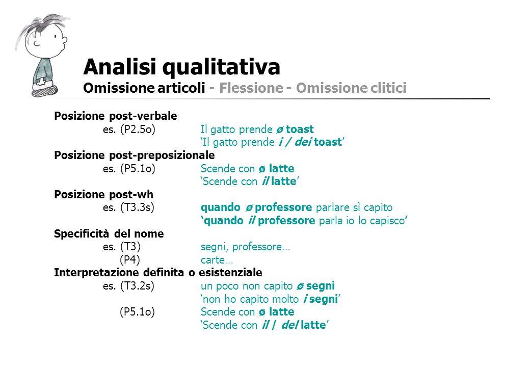 Analisi qualitativa Omissione articoli - Flessione - Omissione clitici Posizione post-verbale es. (P2.5o)Il gatto prende ø toast Il gatto prende i / d