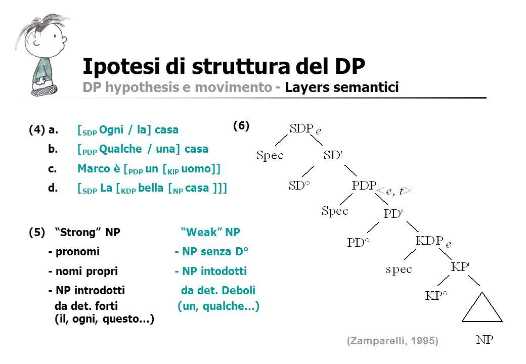 Ipotesi di struttura del DP DP hypothesis e movimento - Layers semantici (Zamparelli, 1995) (6) (4) a.[ SDP Ogni / la] casa b.[ PDP Qualche / una] cas