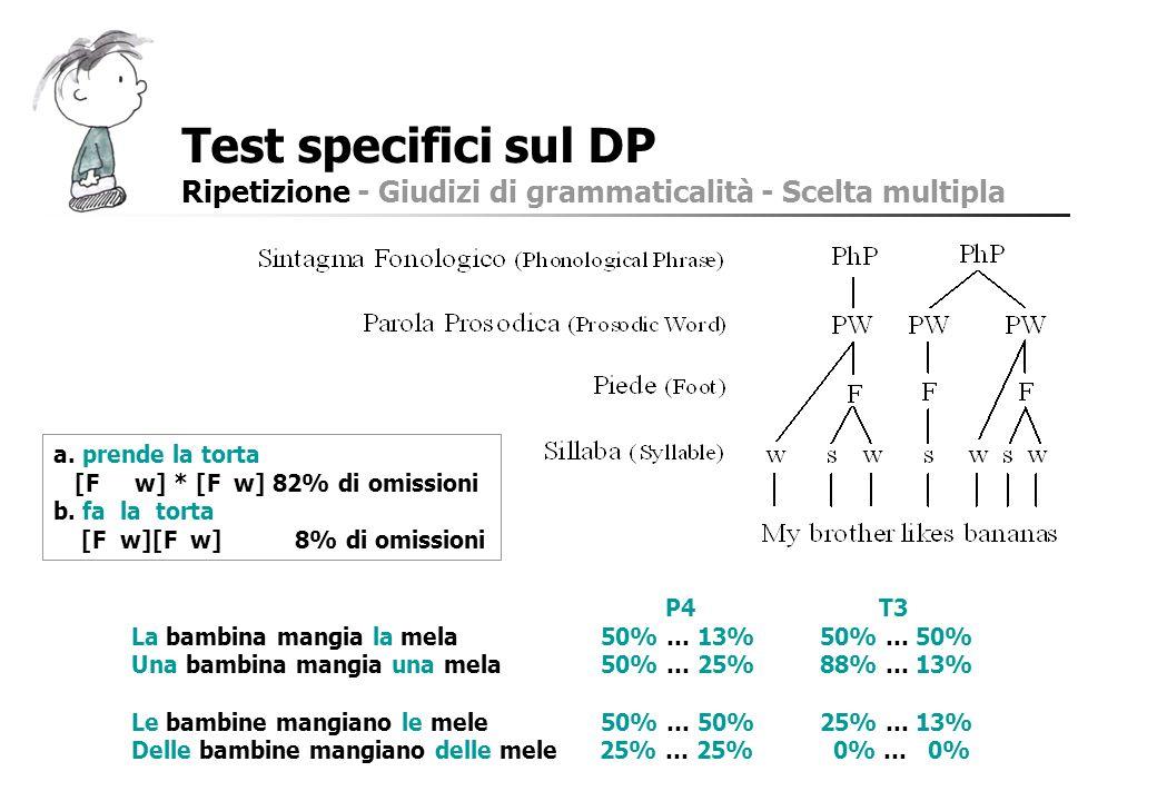Test specifici sul DP Ripetizione - Giudizi di grammaticalità - Scelta multipla P4T3 La bambina mangia la mela 50% … 13% 50% … 50% Una bambina mangia