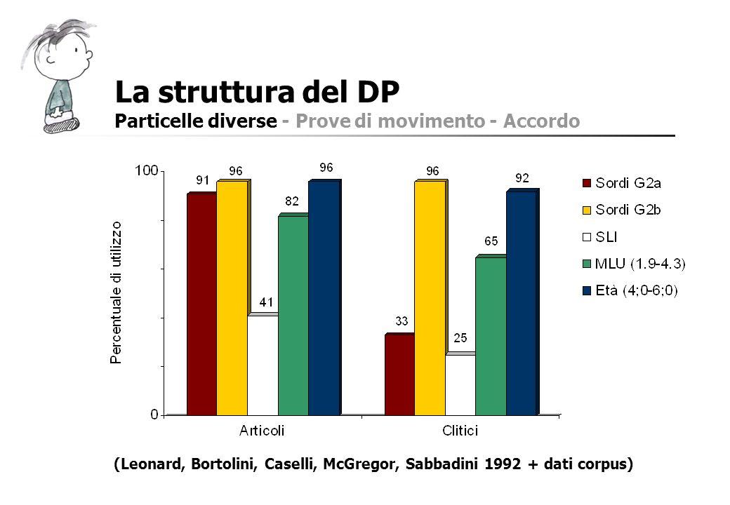 La struttura del DP Particelle diverse - Prove di movimento - Accordo (Leonard, Bortolini, Caselli, McGregor, Sabbadini 1992 + dati corpus)