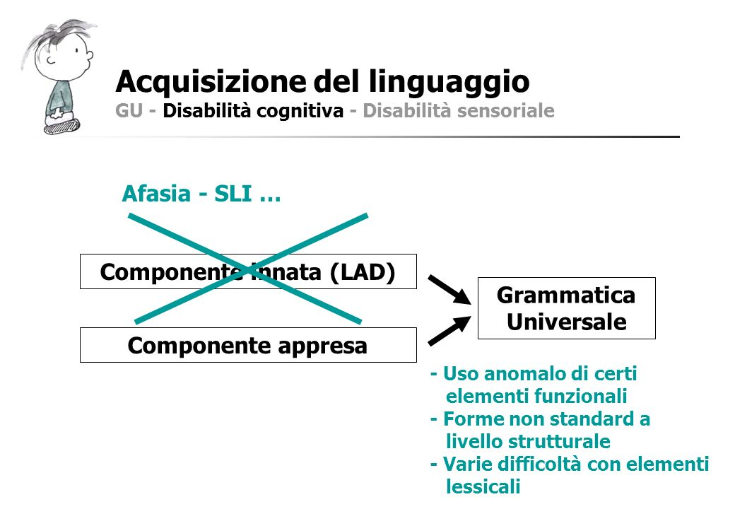 Acquisizione del linguaggio GU - Disabilità cognitiva - Disabilità sensoriale Componente innata (LAD) Componente appresa Grammatica Universale Afasia