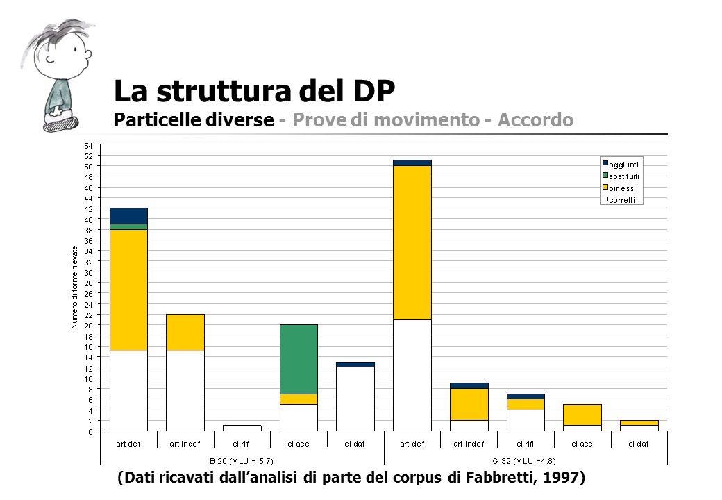 La struttura del DP Particelle diverse - Prove di movimento - Accordo (Dati ricavati dallanalisi di parte del corpus di Fabbretti, 1997)