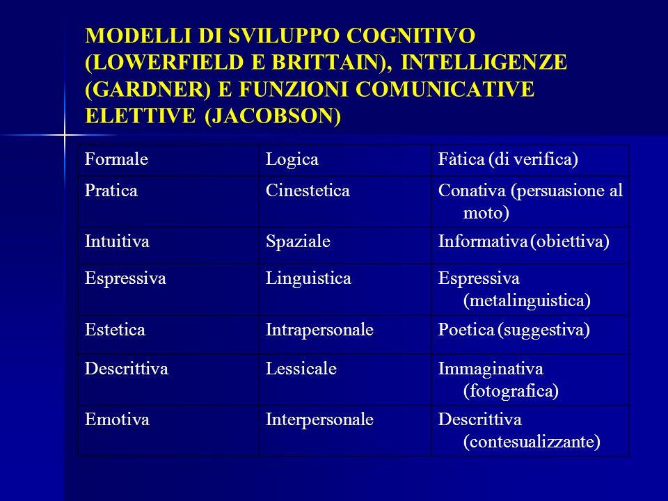 MODELLI DI SVILUPPO COGNITIVO (LOWERFIELD E BRITTAIN), INTELLIGENZE (GARDNER) E FUNZIONI COMUNICATIVE ELETTIVE (JACOBSON) FormaleLogicaFàtica (di veri