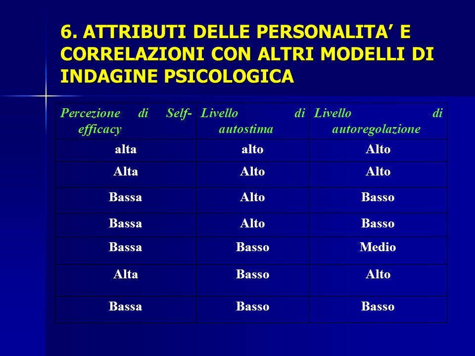 6. ATTRIBUTI DELLE PERSONALITA E CORRELAZIONI CON ALTRI MODELLI DI INDAGINE PSICOLOGICA Percezione di Self- efficacy Livello di autostima Livello di a