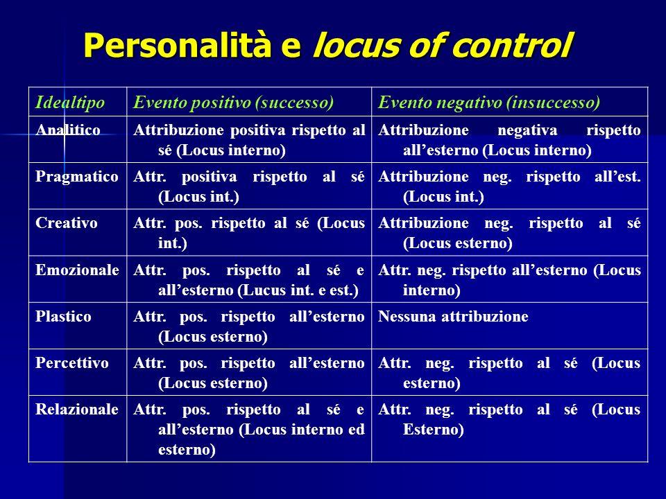 Personalità e locus of control IdealtipoEvento positivo (successo)Evento negativo (insuccesso) AnaliticoAttribuzione positiva rispetto al sé (Locus in