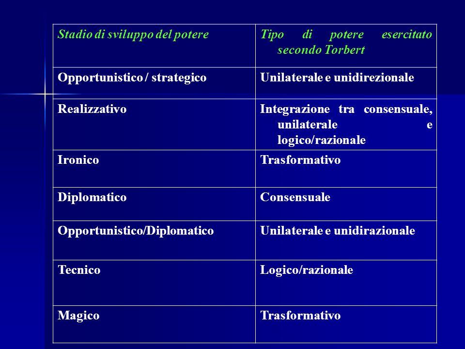 Stadio di sviluppo del potereTipo di potere esercitato secondo Torbert Opportunistico / strategicoUnilaterale e unidirezionale RealizzativoIntegrazion