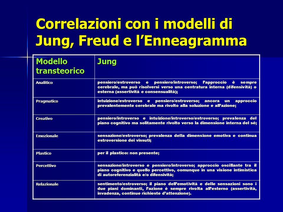 Correlazioni con i modelli di Jung, Freud e lEnneagramma Modello transteorico Jung Analitico pensiero/estroverso e pensiero/introverso; lapproccio è s