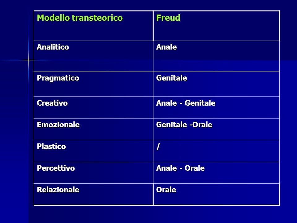 Modello transteorico Freud AnaliticoAnale PragmaticoGenitale Creativo Anale - Genitale Emozionale Genitale -Orale Plastico/ Percettivo Anale - Orale R