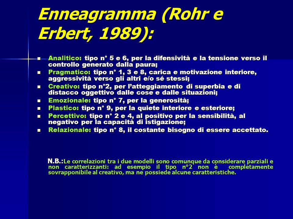 Enneagramma (Rohr e Erbert, 1989): Analitico: tipo n° 5 e 6, per la difensività e la tensione verso il controllo generato dalla paura; Analitico: tipo