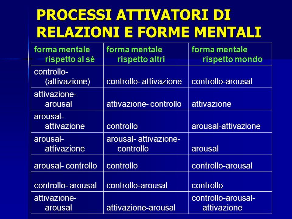 PROCESSI ATTIVATORI DI RELAZIONI E FORME MENTALI forma mentale rispetto al sè forma mentale rispetto altri forma mentale rispetto mondo controllo- (at