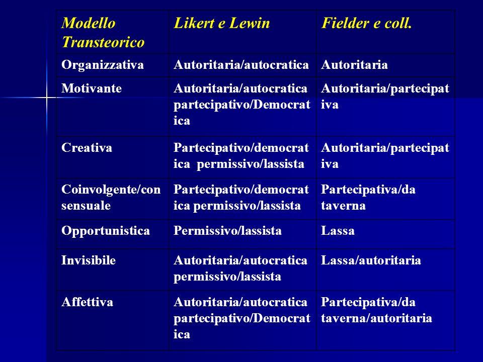 Modello Transteorico Likert e LewinFielder e coll. OrganizzativaAutoritaria/autocraticaAutoritaria MotivanteAutoritaria/autocratica partecipativo/Demo