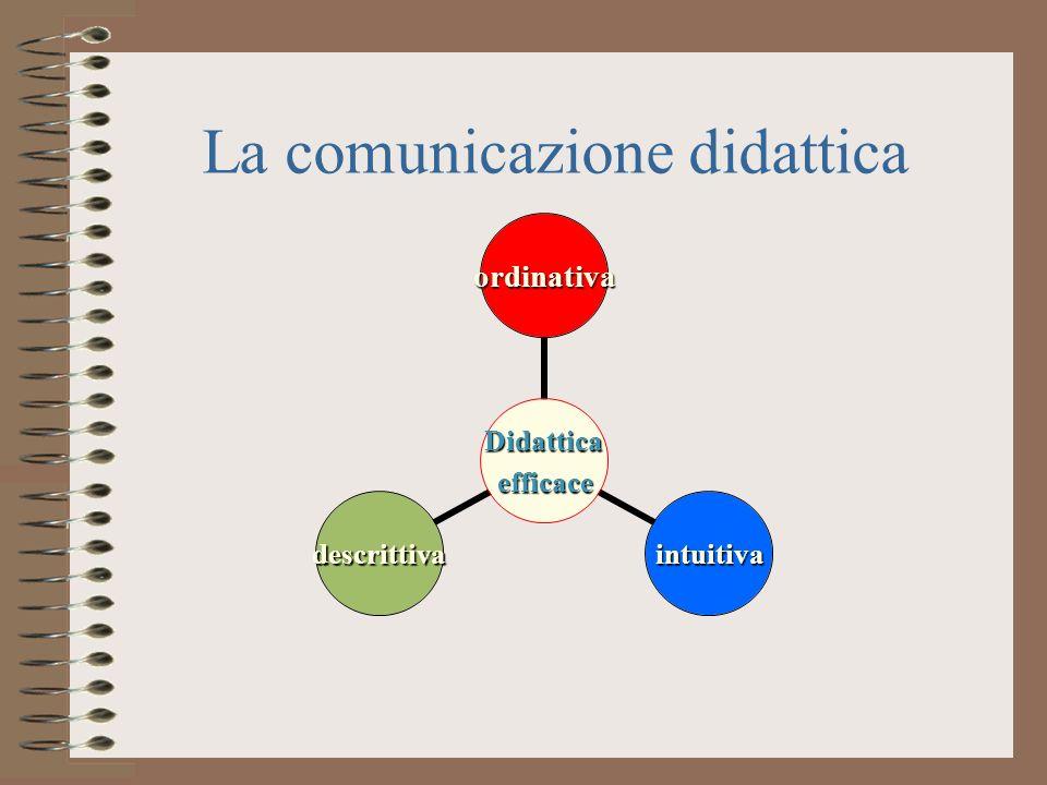 La comunicazione didattica Didatticaefficace ordinativa intuitivadescrittiva