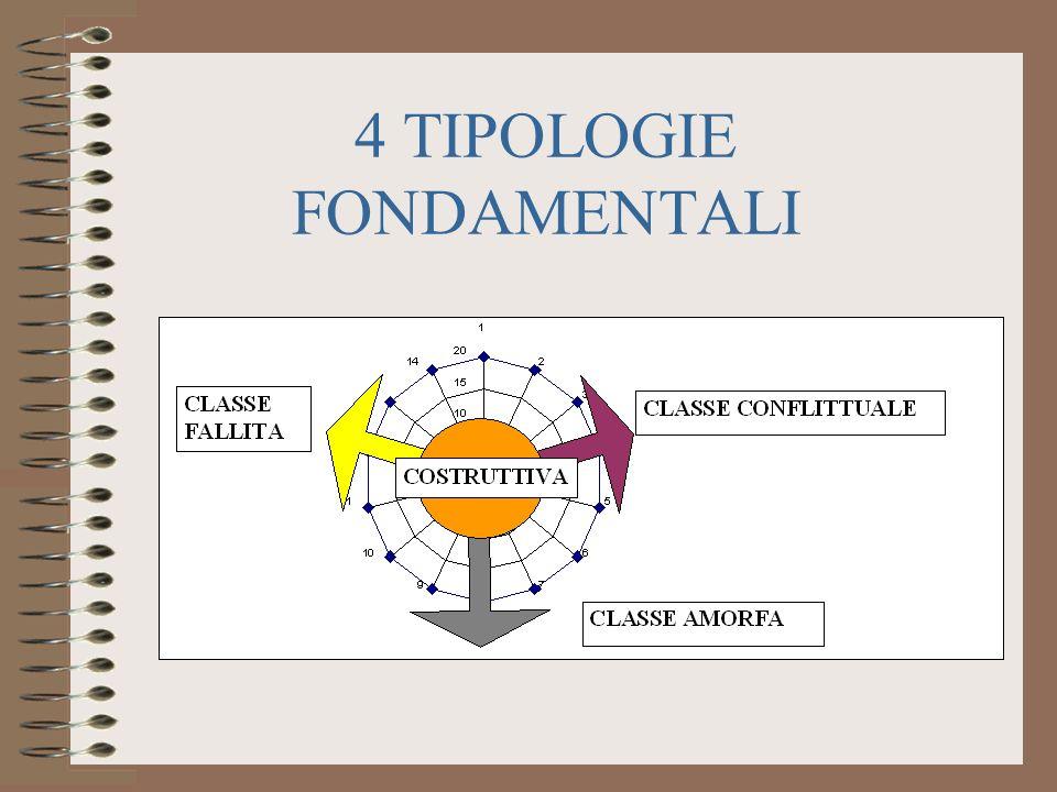 4 TIPOLOGIE FONDAMENTALI