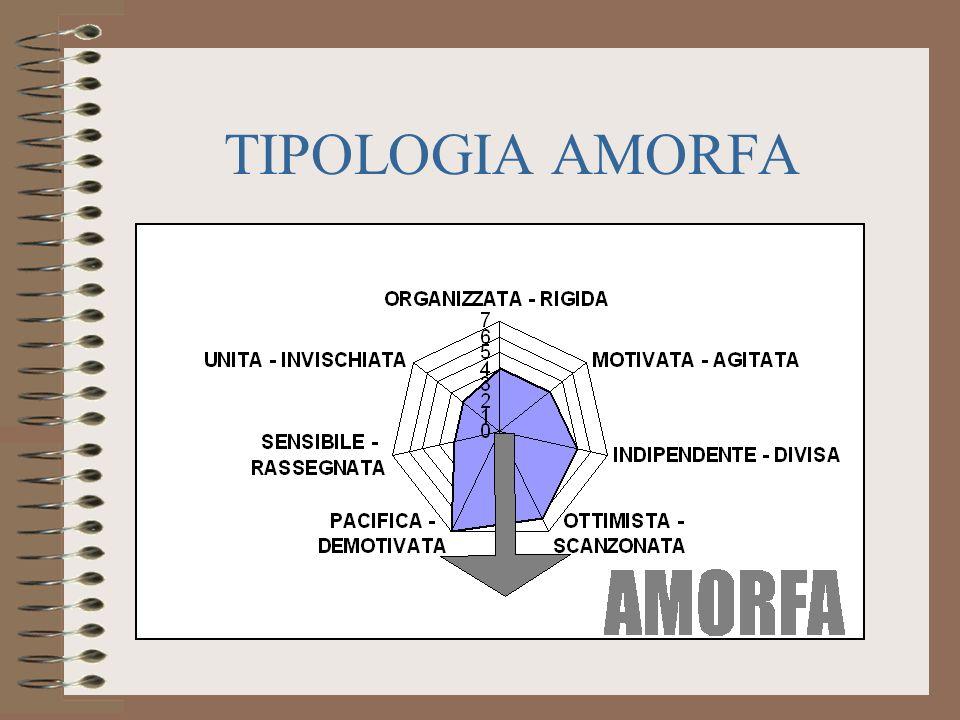 TIPOLOGIA AMORFA