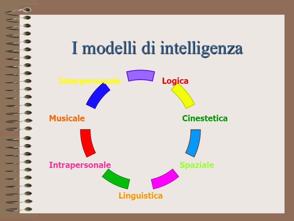I modelli di intelligenza Logica Cinestetica Spaziale Linguistica Intrapersonale Musicale Interpersonale