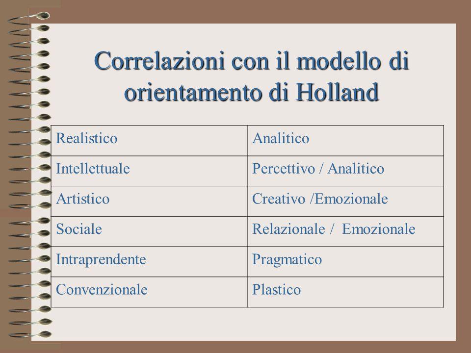 Correlazioni con il modello di orientamento di Holland RealisticoAnalitico IntellettualePercettivo / Analitico ArtisticoCreativo /Emozionale SocialeRe