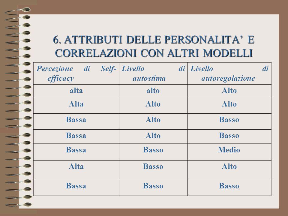 6. ATTRIBUTI DELLE PERSONALITA E CORRELAZIONI CON ALTRI MODELLI Percezione di Self- efficacy Livello di autostima Livello di autoregolazione altaaltoA