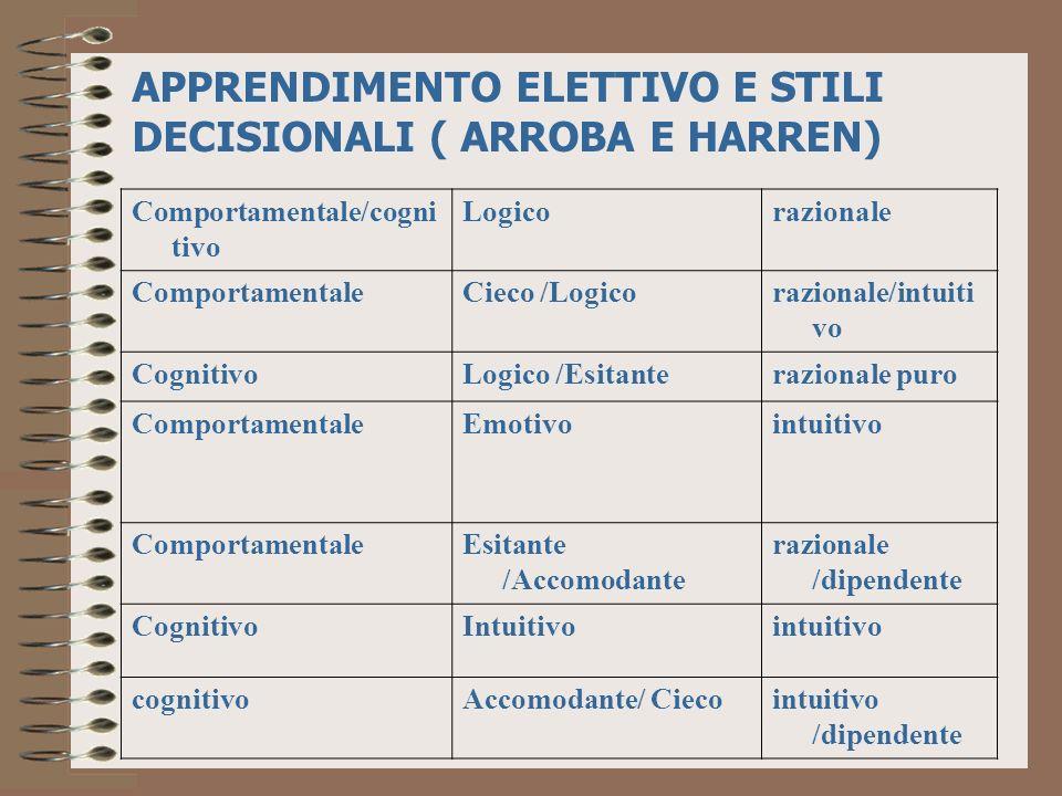Comportamentale/cogni tivo Logicorazionale ComportamentaleCieco /Logicorazionale/intuiti vo CognitivoLogico /Esitanterazionale puro ComportamentaleEmo
