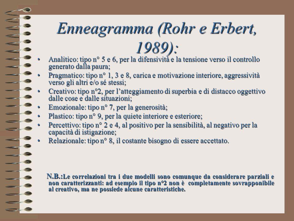 Enneagramma (Rohr e Erbert, 1989): Analitico: tipo n° 5 e 6, per la difensività e la tensione verso il controllo generato dalla paura;Analitico: tipo