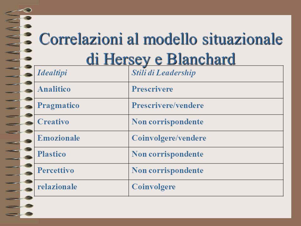 Correlazioni al modello situazionale di Hersey e Blanchard IdealtipiStili di Leadership AnaliticoPrescrivere PragmaticoPrescrivere/vendere CreativoNon