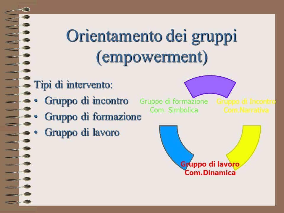 Orientamento dei gruppi (empowerment) Tipi di intervento: Gruppo di incontroGruppo di incontro Gruppo di formazioneGruppo di formazione Gruppo di lavo