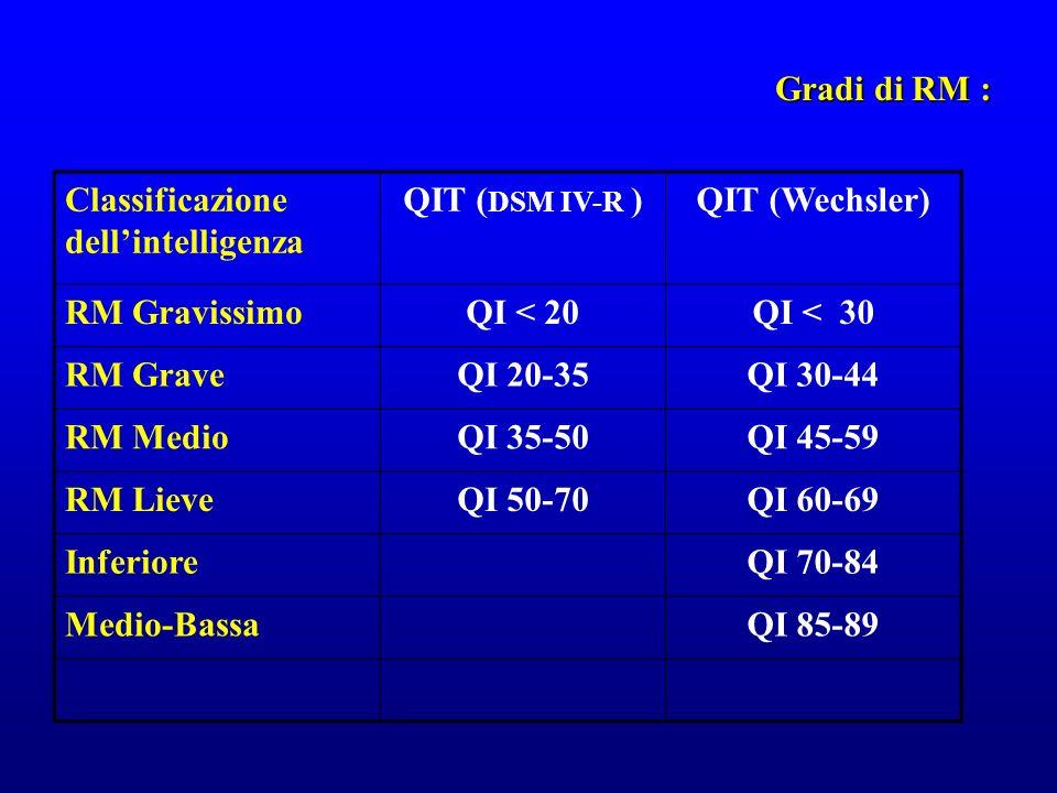 Gradi di RM : Classificazione dellintelligenza QIT ( DSM IV-R )QIT (Wechsler) RM GravissimoQI < 20QI < 30 RM GraveQI 20-35QI 30-44 RM MedioQI 35-50QI
