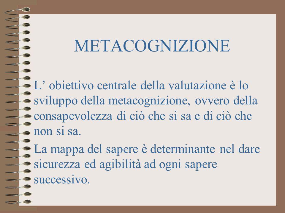 METACOGNIZIONE L obiettivo centrale della valutazione è lo sviluppo della metacognizione, ovvero della consapevolezza di ciò che si sa e di ciò che non si sa.