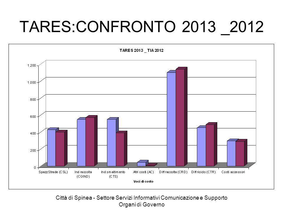 TARES:CONFRONTO 2013 _2012 Città di Spinea - Settore Servizi Informativi Comunicazione e Supporto Organi di Governo