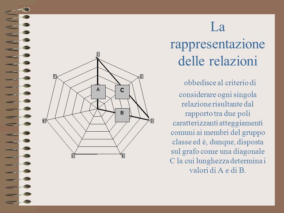 La rappresentazione delle relazioni obbedisce al criterio di considerare ogni singola relazione risultante dal rapporto tra due poli caratterizzanti a