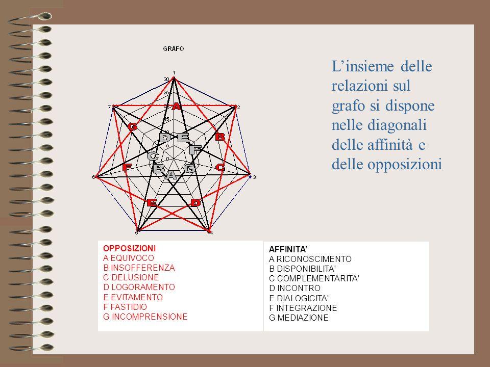 Linsieme delle relazioni sul grafo si dispone nelle diagonali delle affinità e delle opposizioni AFFINITA A RICONOSCIMENTO B DISPONIBILITA' C COMPLEME
