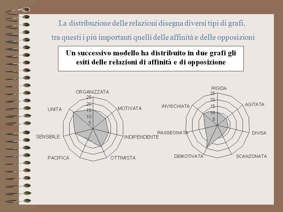 La distribuzione delle relazioni disegna diversi tipi di grafi, tra questi i più importanti quelli delle affinità e delle opposizioni