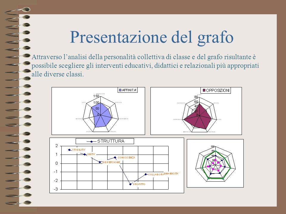 Attraverso lanalisi della personalità collettiva di classe e del grafo risultante è possibile scegliere gli interventi educativi, didattici e relazion