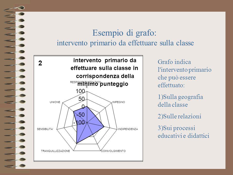 Esempio di grafo: intervento primario da effettuare sulla classe intervento primario da effettuare sulla classe in corrispondenza della minimo puntegg