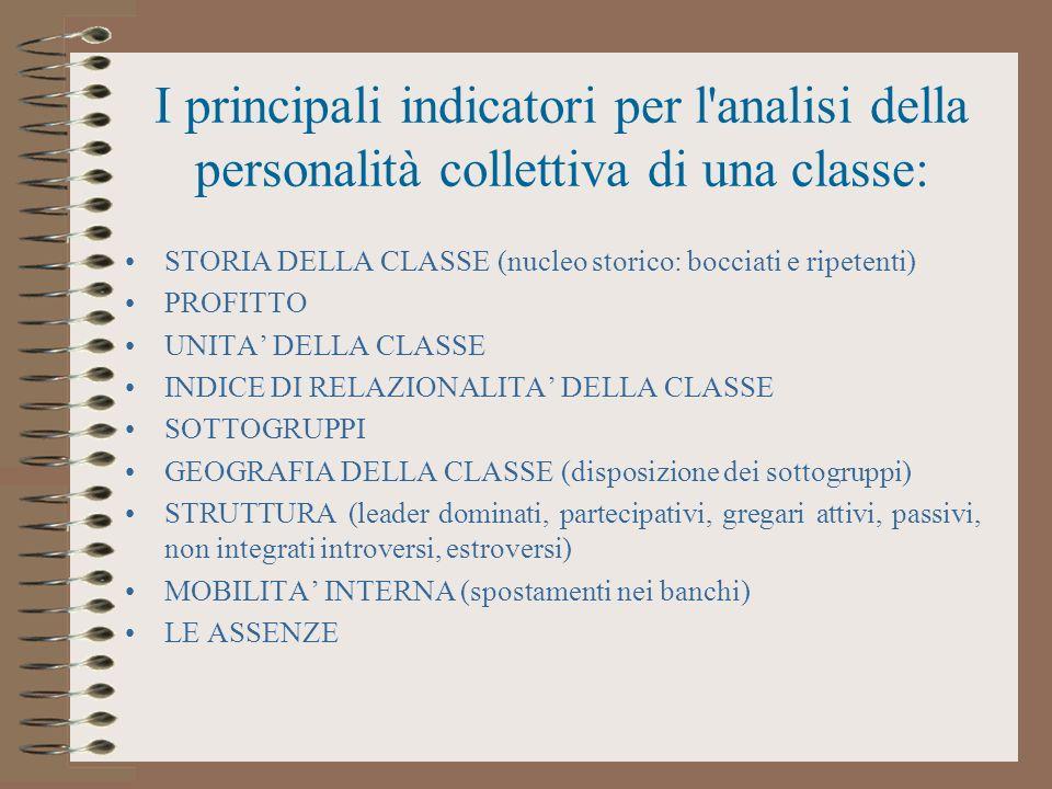 I principali indicatori per l'analisi della personalità collettiva di una classe: STORIA DELLA CLASSE (nucleo storico: bocciati e ripetenti) PROFITTO