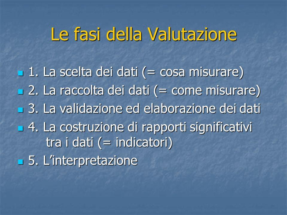 Le fasi della Valutazione 1. La scelta dei dati (= cosa misurare) 1. La scelta dei dati (= cosa misurare) 2. La raccolta dei dati (= come misurare) 2.