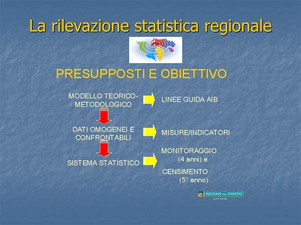 La rilevazione statistica regionale
