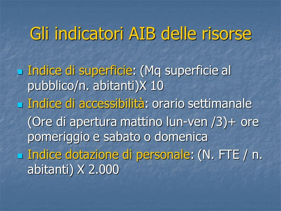 Gli indicatori AIB delle risorse Indice di superficie: (Mq superficie al pubblico/n. abitanti)X 10 Indice di superficie: (Mq superficie al pubblico/n.