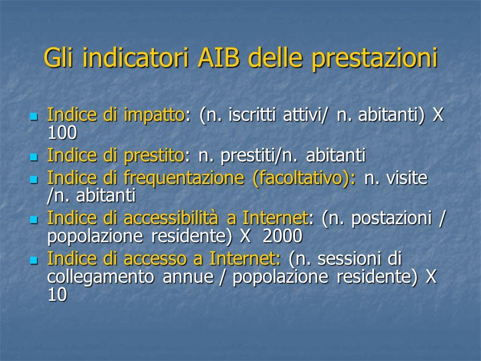 Gli indicatori AIB delle prestazioni Indice di impatto: (n. iscritti attivi/ n. abitanti) X 100 Indice di impatto: (n. iscritti attivi/ n. abitanti) X