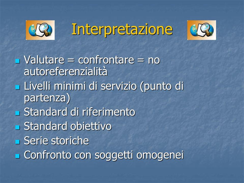 Interpretazione Valutare = confrontare = no autoreferenzialità Valutare = confrontare = no autoreferenzialità Livelli minimi di servizio (punto di par