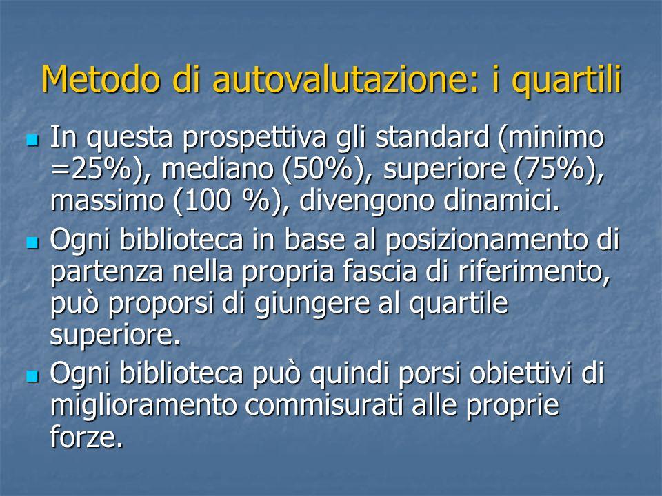 Metodo di autovalutazione: i quartili In questa prospettiva gli standard (minimo =25%), mediano (50%), superiore (75%), massimo (100 %), divengono din