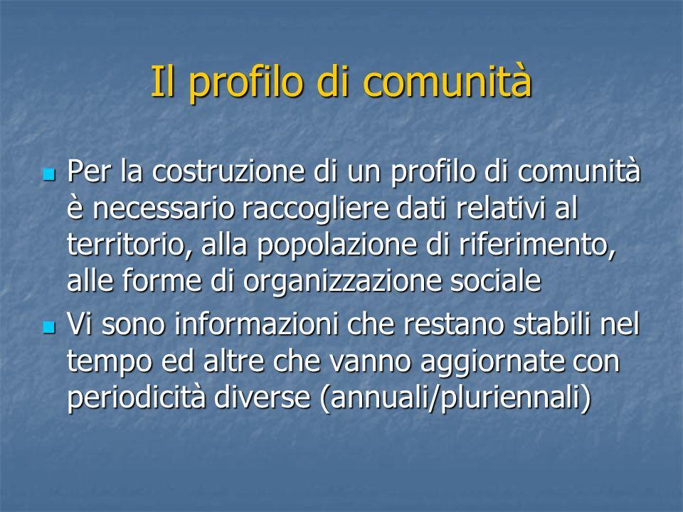 Il profilo di comunità Per la costruzione di un profilo di comunità è necessario raccogliere dati relativi al territorio, alla popolazione di riferime