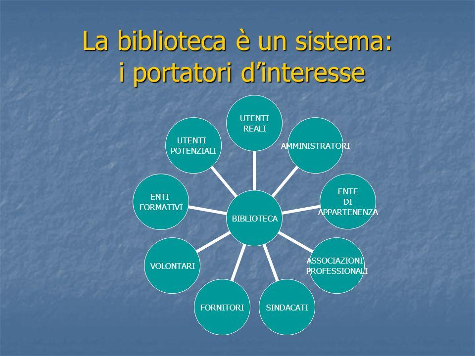La biblioteca è un sistema: i portatori dinteresse BIBLIOTECA UTENTI REALI AMMINISTRATORI ENTE DI APPARTENENZA ASSOCIAZIONI PROFESSIONALI SINDACATIFOR