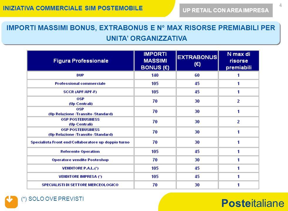 Posteitaliane 5 UP RETAIL CON AREA IMPRESA (*) solo ove previsti MECCANISMO INDIVIDUAZIONE RISORSE PREMIABILI INIZIATIVA COMMERCIALE SIM POSTEMOBILE Negli UP Retail con Area Impresa che accedono, sarà erogato il bonus maturato secondo quanto previsto dal presente documento agli SCCR (APF/APF-F), Venditori P.A.L.(*), Venditori Impresa (*), Specialisti Settore Merceologico, OSP, OSP Postebusiness, Operatori Vendite Posteshop, Specialisti Front End che hanno contribuito in maniera significativa in termini di proattività commerciale al raggiungimento degli obiettivi o ai CUPDT (in alternativa allo Specialista FE) che hanno maggiormente sostenuto la produzione garantendo la piena funzionalità dellUP Sarà cura del DUP, previa condivisione con il Direttore di Filiale e in coerenza con quanto specificato nelle regole accessorie, individuare - allinterno degli UP Retail con area impresa che accedono - le risorse destinatarie di bonus secondo quanto riportato in tabella nella slide 4