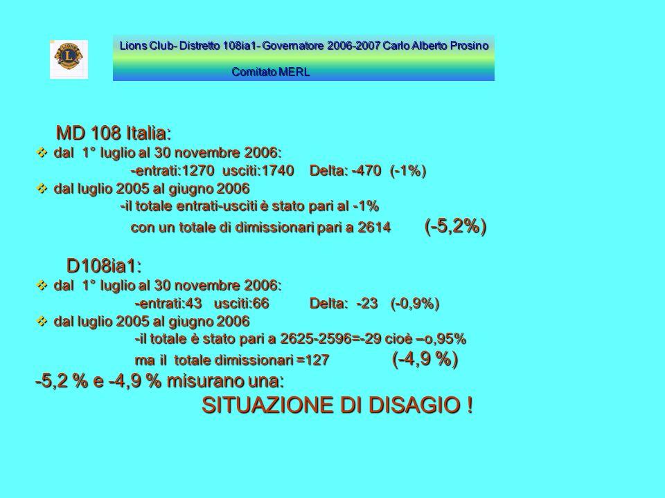MD 108 Italia: MD 108 Italia: dal 1° luglio al 30 novembre 2006: dal 1° luglio al 30 novembre 2006: -entrati:1270 usciti:1740 Delta: -470 (-1%) -entra