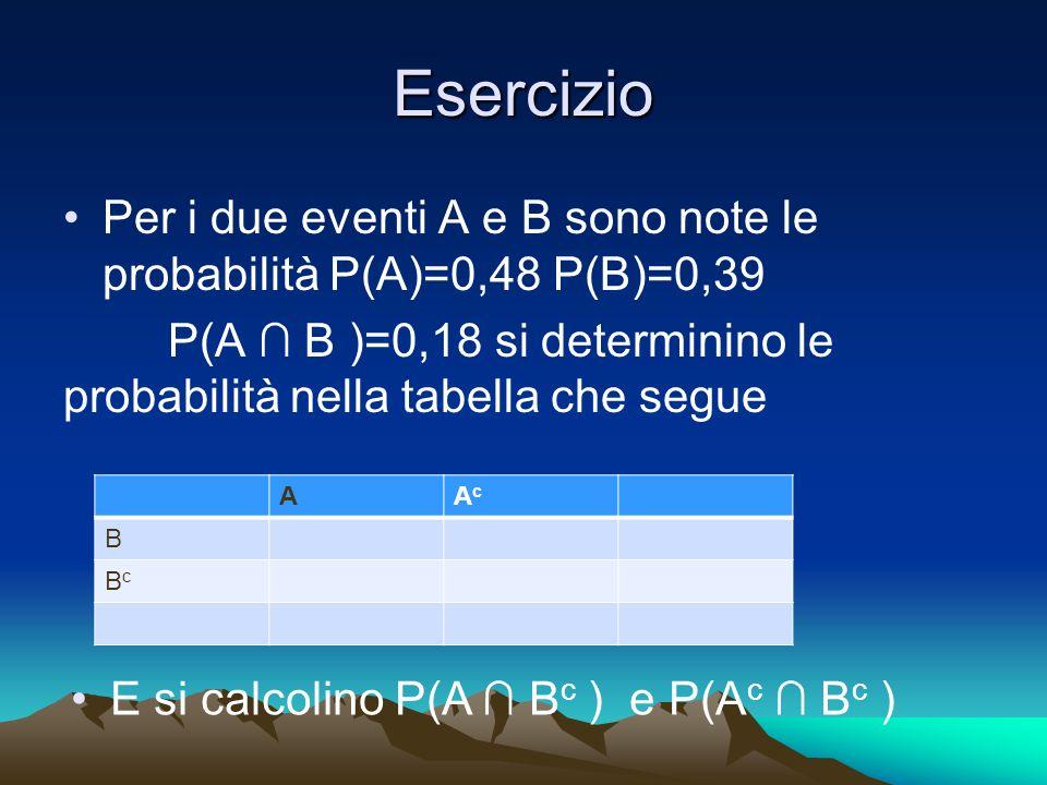 Esercizio Per i due eventi A e B sono note le probabilità P(A)=0,48 P(B)=0,39 P(A B )=0,18 si determinino le probabilità nella tabella che segue AAcAc