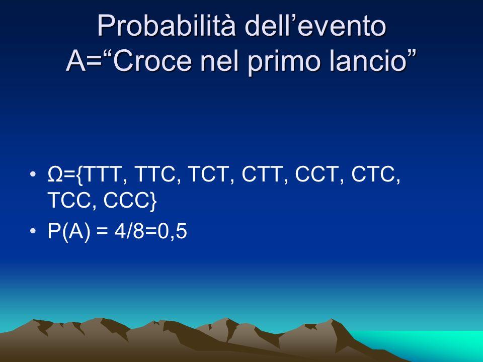Probabilità dellevento A=Croce nel primo lancio Ω={TTT, TTC, TCT, CTT, CCT, CTC, TCC, CCC} P(A) = 4/8=0,5