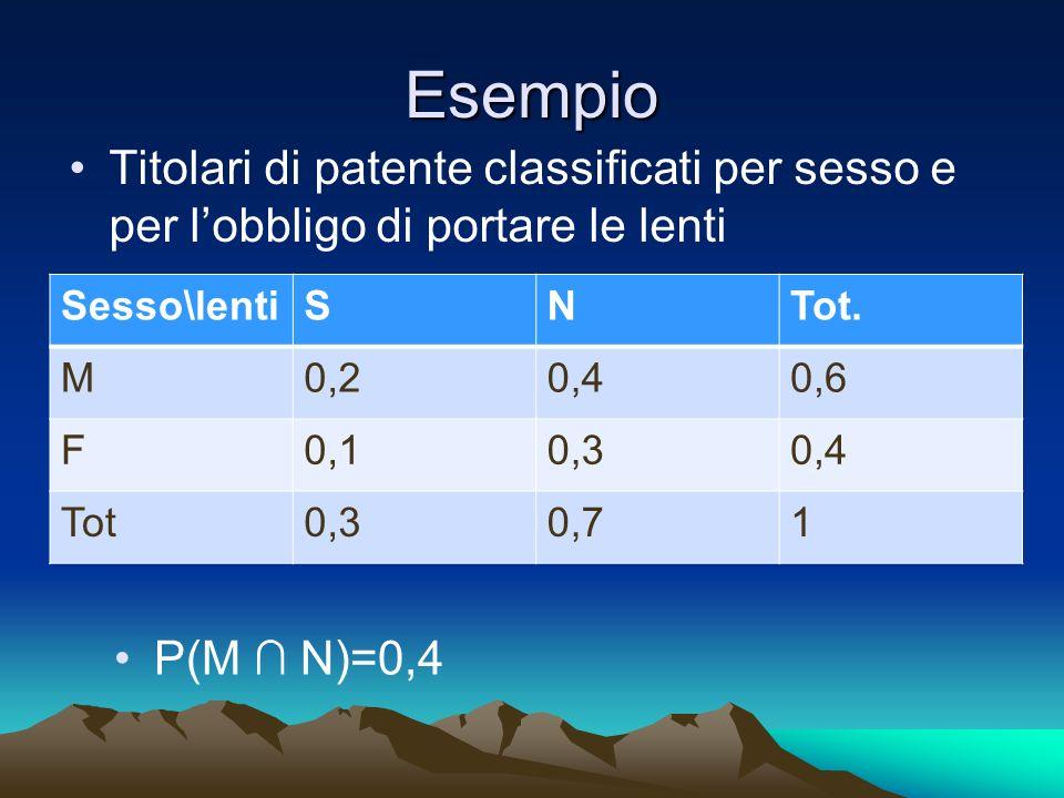 Esempio Titolari di patente classificati per sesso e per lobbligo di portare le lenti Sesso\lentiSNTot. M0,20,40,6 F0,10,30,4 Tot0,30,71 P(M N)=0,4