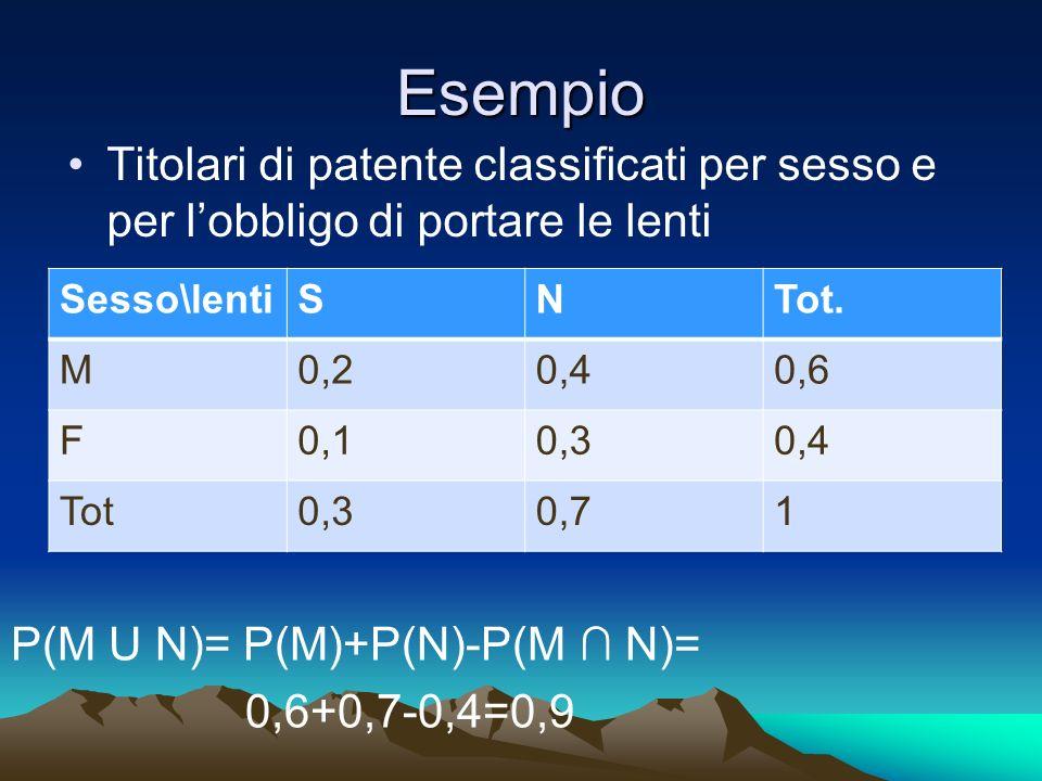 Esempio Titolari di patente classificati per sesso e per lobbligo di portare le lenti Sesso\lentiSNTot. M0,20,40,6 F0,10,30,4 Tot0,30,71 P(M U N)= P(M