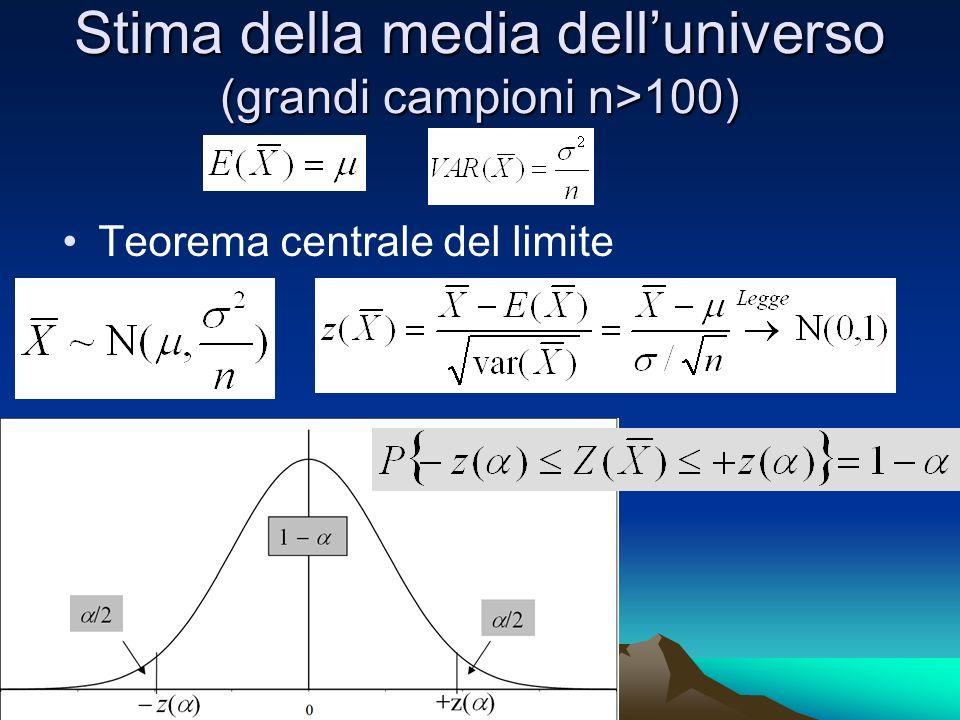 Stima della media delluniverso (grandi campioni n>100) Teorema centrale del limite