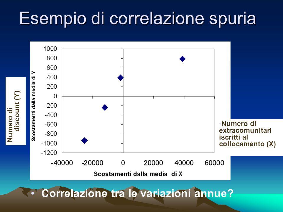 Esempio di correlazione spuria Numero di discount (Y) Correlazione tra le variazioni annue? Numero di extracomunitari iscritti al collocamento (X)